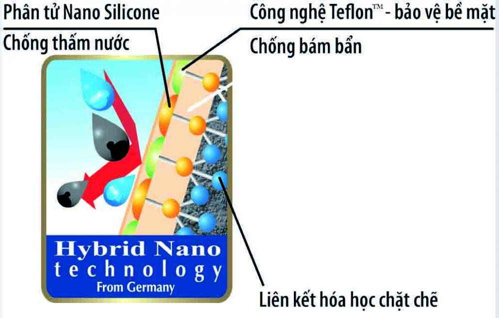 Chuyển giao công nghệ sơn nano