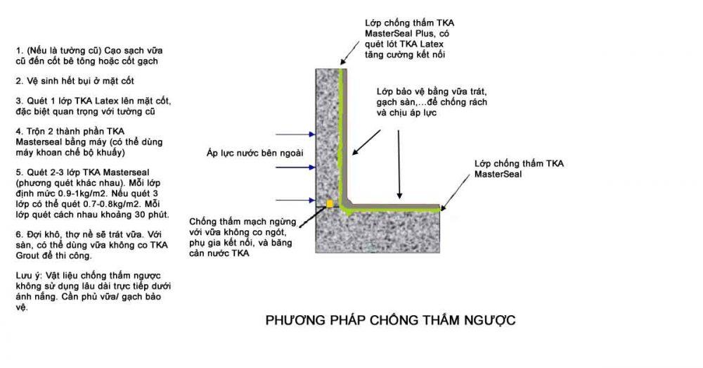 Công nghệ chống thấm – Chống thấm ngược